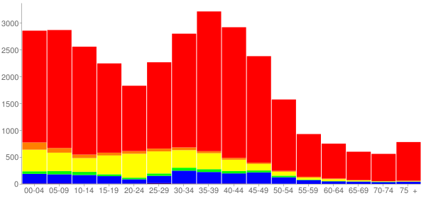 Graph: Population by Age and Race, 2000 Census - Mundelein, Illinois - Census Viewer