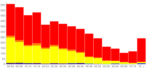 Graph: Population by Age and Race, 2000 Census - Quincy, Washington - Census Viewer