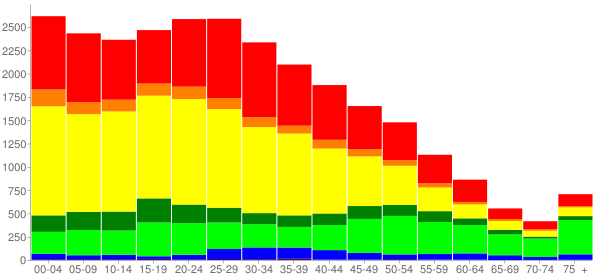 Graph: Population by Age and Race, 2010 Census - East Palo Alto (Nairobi), California - Census Viewer
