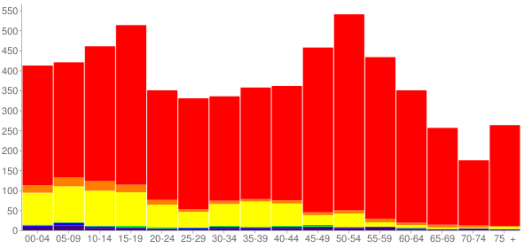 Graph: Population by Age and Race, 2010 Census - Finley, Washington - Census Viewer