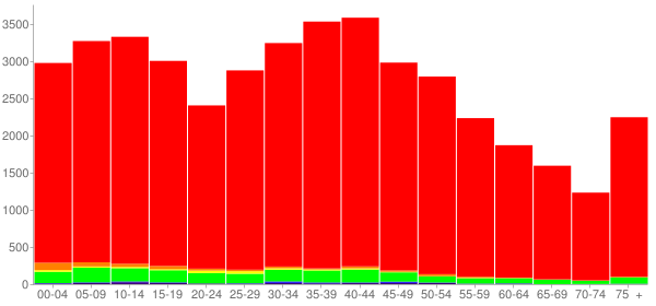 Graph: Population by Age and Race, 2000 Census - Dickson County, Tennessee - Census Viewer
