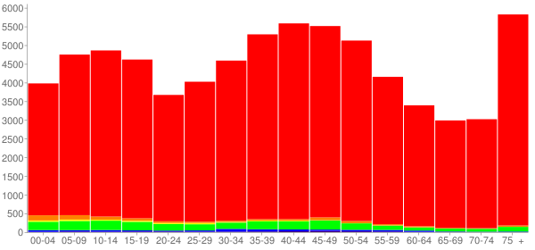 Graph: Population by Age and Race, 2000 Census - Anderson County, Tennessee - Census Viewer