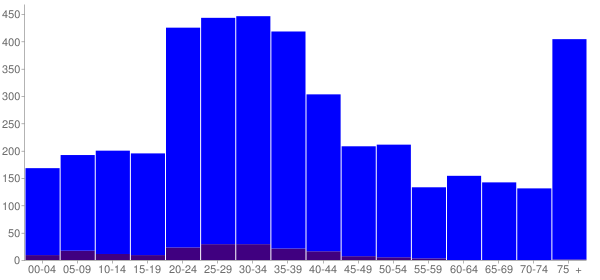 Graph: Population by Age and Hispanic or Latino Origin, 2000 Census - Bonifay, Florida - Census Viewer