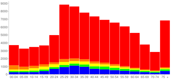 Graph: Population by Age and Race, 2010 Census - Santa Monica, California - Census Viewer