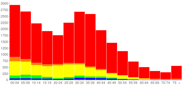 Graph: Population by Age and Race, 2000 Census - Round Lake Beach, Illinois - Census Viewer