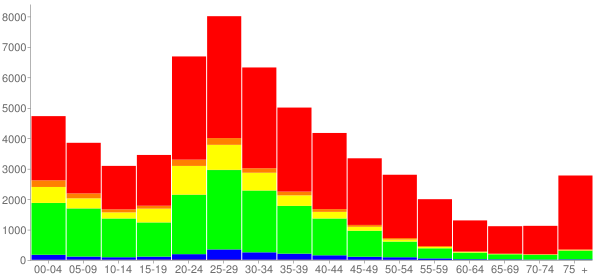 Graph: Population by Age and Race, 2000 Census - Marietta, Georgia - Census Viewer