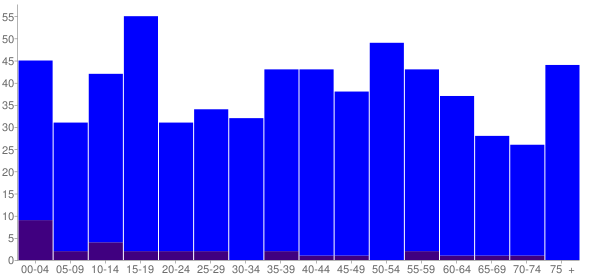 Graph: Population by Age and Hispanic or Latino Origin, 2010 Census - Onalaska, Washington - Census Viewer