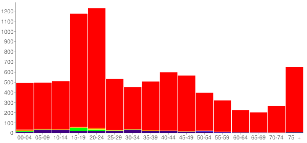 Graph: Population by Age and Race, 2000 Census - Wahpeton, North Dakota - Census Viewer