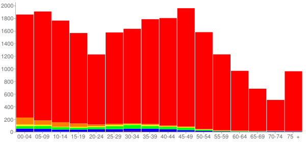 Graph: Population by Age and Race, 2010 Census - Elk River, Minnesota - Census Viewer