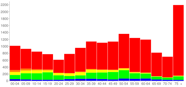 Graph: Population by Age and Race, 2010 Census - Westchester, Illinois - Census Viewer