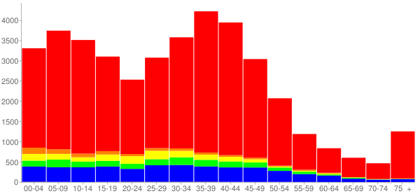 Graph: Population by Age and Race, 2000 Census - Carol Stream, Illinois - Census Viewer