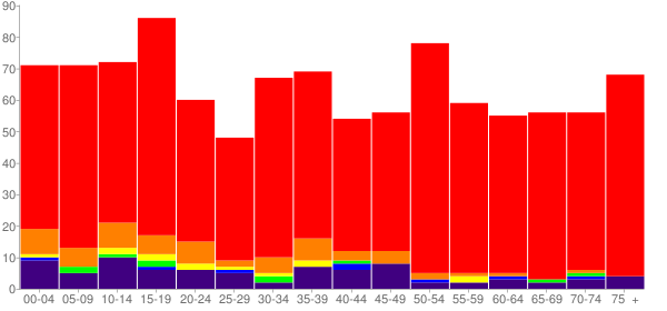Graph: Population by Age and Race, 2010 Census - Shady Point, Oklahoma - Census Viewer