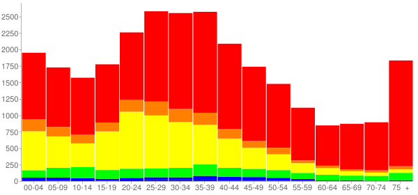 Graph: Population by Age and Race, 2000 Census - Port Chester, New York - Census Viewer