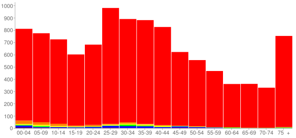 Graph: Population by Age and Race, 2000 Census - Fenton, Michigan - Census Viewer
