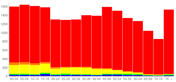 Graph: Population by Age and Race, 2010 Census - Yell County, Arkansas - Census Viewer