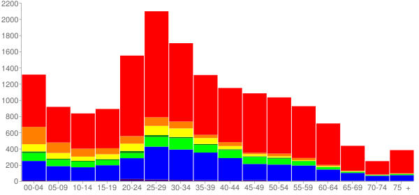 Graph: Population by Age and Race, 2010 Census - North Lynnwood, Washington - Census Viewer