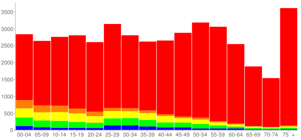Graph: Population by Age and Race, 2010 Census - Moline, Illinois - Census Viewer