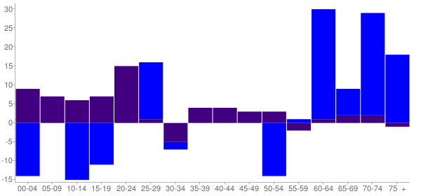 Graph: Change in Population between 2000 and 2010, by Age and Hispanic or Latino Origin - Fords Prairie, Washington - Census Viewer