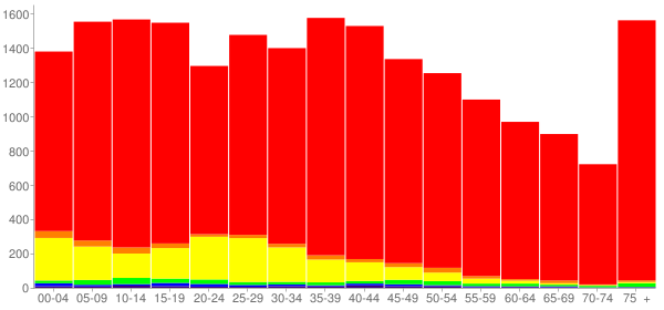 Graph: Population by Age and Race, 2000 Census - Yell County, Arkansas - Census Viewer