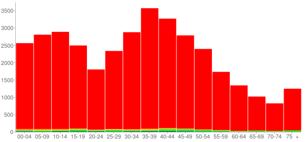 Graph: Population by Age and Race, 2000 Census - Cheatham County, Tennessee - Census Viewer