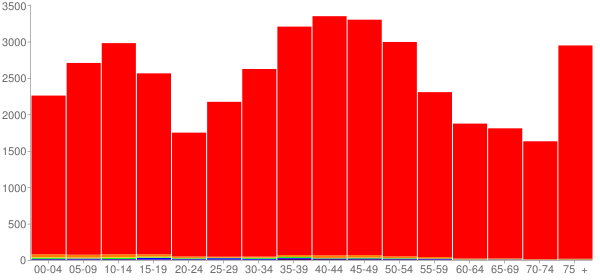 Graph: Population by Age and Race, 2000 Census - Sullivan County, New Hampshire - Census Viewer
