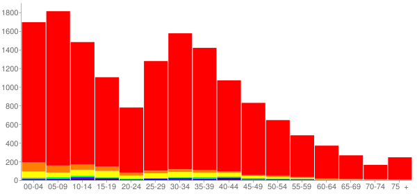 Graph: Population by Age and Race, 2010 Census - Kuna, Idaho - Census Viewer