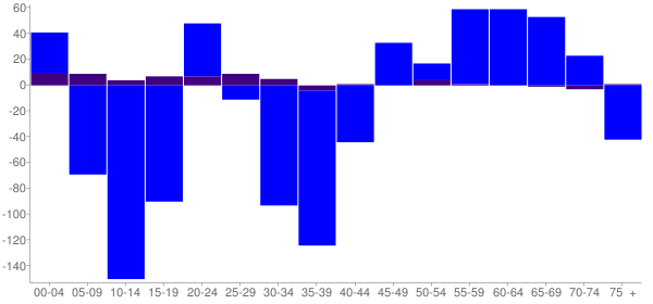 Graph: Change in Population between 2000 and 2010, by Age and Hispanic or Latino Origin - Miller County, Georgia - Census Viewer