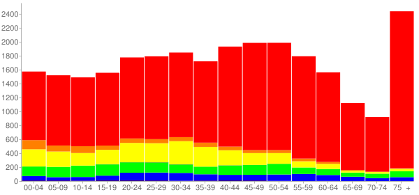 Graph: Population by Age and Race, 2010 Census - Glen Cove, New York - Census Viewer