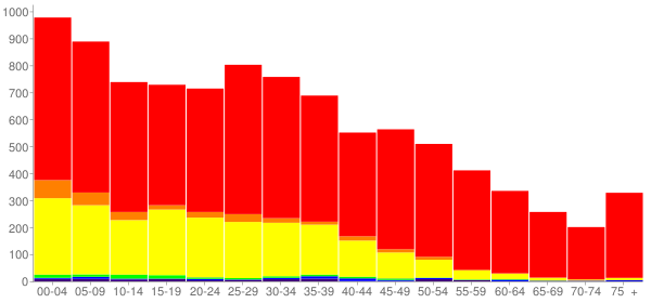 Graph: Population by Age and Race, 2010 Census - Harvard, Illinois - Census Viewer
