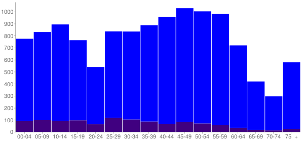 Graph: Population by Age and Hispanic or Latino Origin, 2010 Census - Falls Church, Virginia - Census Viewer