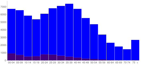 Graph: Population by Age and Hispanic or Latino Origin, 2000 Census - Kent, Washington - Census Viewer