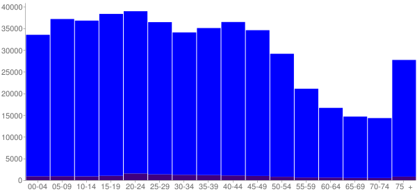 Graph: Population by Age and Hispanic or Latino Origin, 2000 Census - New Orleans, Louisiana - Census Viewer