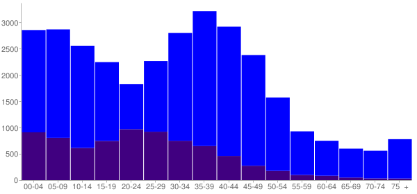 Graph: Population by Age and Hispanic or Latino Origin, 2000 Census - Mundelein, Illinois - Census Viewer
