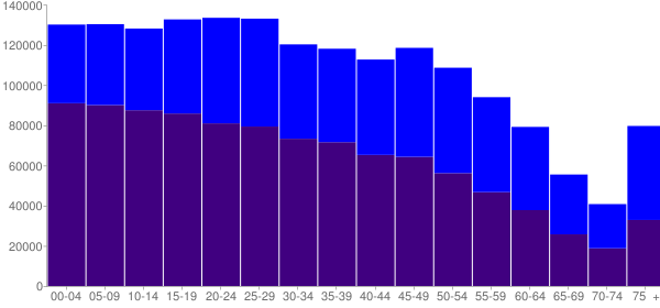 Graph: Population by Age and Hispanic or Latino Origin, 2010 Census - Bexar County, Texas - Census Viewer
