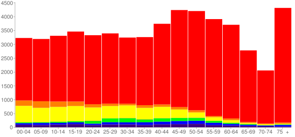 Graph: Population by Age and Race, 2010 Census - Carson City, Nevada - Census Viewer