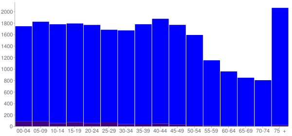 Graph: Population by Age and Hispanic or Latino Origin, 2000 Census - Opportunity, Washington - Census Viewer