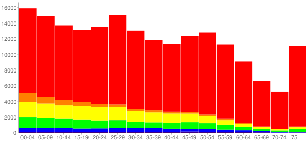 Graph: Population by Age and Race, 2010 Census - Amarillo, Texas - Census Viewer