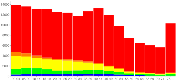 Graph: Population by Age and Race, 2000 Census - Amarillo, Texas - Census Viewer