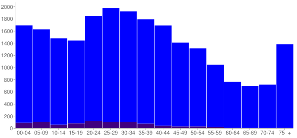 Graph: Population by Age and Hispanic or Latino Origin, 2000 Census - Florence, Kentucky - Census Viewer