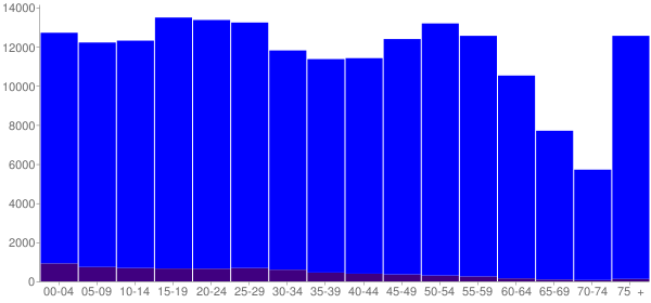 Graph: Population by Age and Hispanic or Latino Origin, 2010 Census - Peoria County, Illinois - Census Viewer