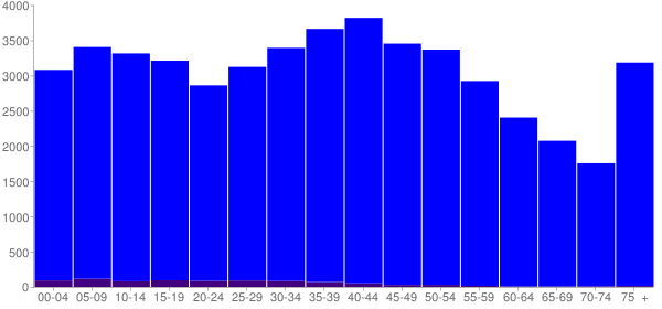 Graph: Population by Age and Hispanic or Latino Origin, 2000 Census - Mcminn County, Tennessee - Census Viewer