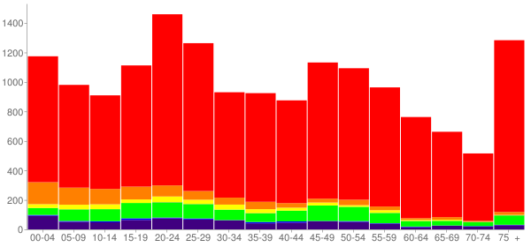 Graph: Population by Age and Race, 2010 Census - Chickasha, Oklahoma - Census Viewer