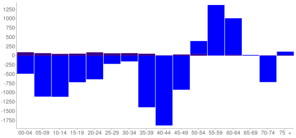 Graph: Change in Population between 2000 and 2010, by Age and Hispanic or Latino Origin - Decatur, Illinois - Census Viewer