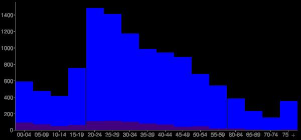 Graph: Population by Age and Hispanic or Latino Origin, 2010 Census - Ionia, Michigan - Census Viewer