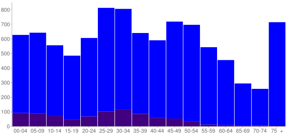 Graph: Population by Age and Hispanic or Latino Origin, 2010 Census - Waseca, Minnesota - Census Viewer