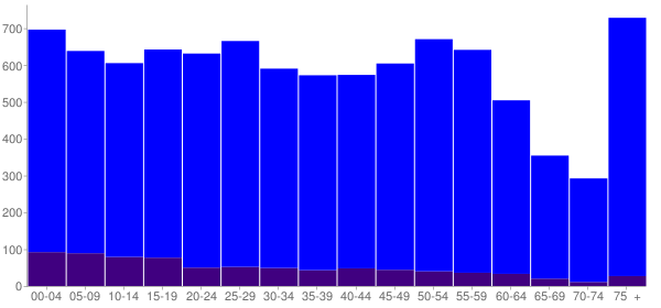 Graph: Population by Age and Hispanic or Latino Origin, 2010 Census - Decatur, Indiana - Census Viewer