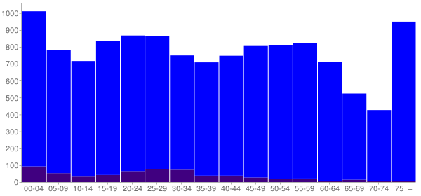 Graph: Population by Age and Hispanic or Latino Origin, 2010 Census - Cambridge, Maryland - Census Viewer