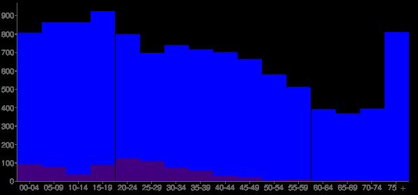 Graph: Population by Age and Hispanic or Latino Origin, 2000 Census - Douglas, Georgia - Census Viewer