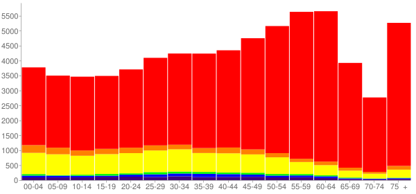 Graph: Population by Age and Race, 2010 Census - Santa Fe, New Mexico - Census Viewer