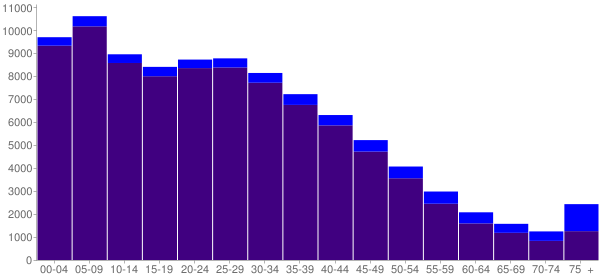 Graph: Population by Age and Hispanic or Latino Origin, 2000 Census - South Gate, California - Census Viewer